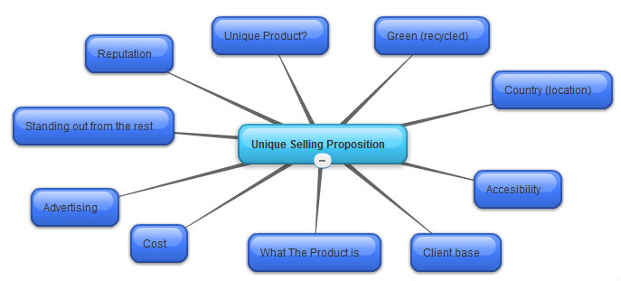 Unique Selling Proposition Examples Gallery Example Cover Letter